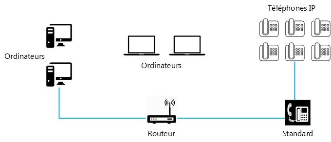 IPSET - Téléphonie VoIP Entreprise Drome Ardeche