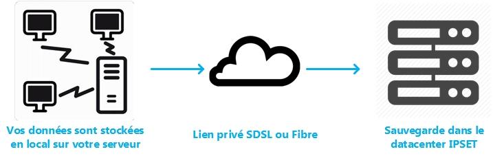 IPSET - Cloud Hébergement Sauvegarde Serveur - Entreprise Drome Ardeche