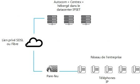 IPSET - Solutions Centrex Télécom Internet Ipset Drome Ardeche